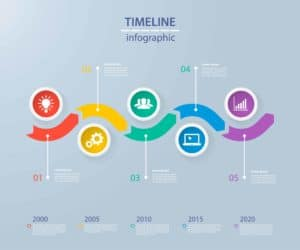 Things that affect a web design project timeline